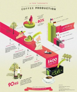 Coffee production infographic