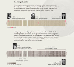 The Nobel Prize in Physics infographic