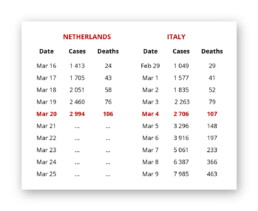 Table comparing the number of infections and deaths between the Netherlands and Italy