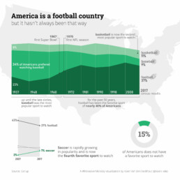 Makeover Monday week 1: America is a football country