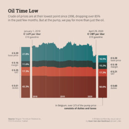 Makeover Monday week 17: Oil Time Low