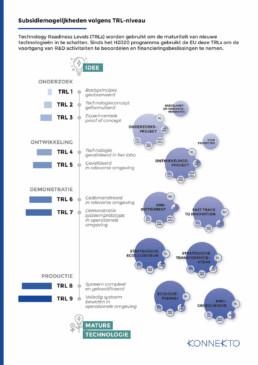 Konnekto infographic 2