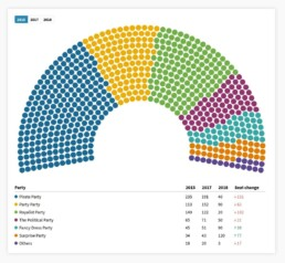 parliament chart