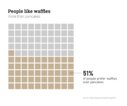 waffle chart about waffles