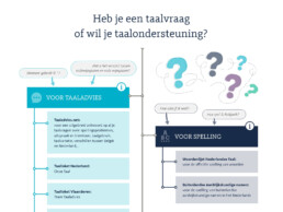 Taalunie interactive infographic - detail 1